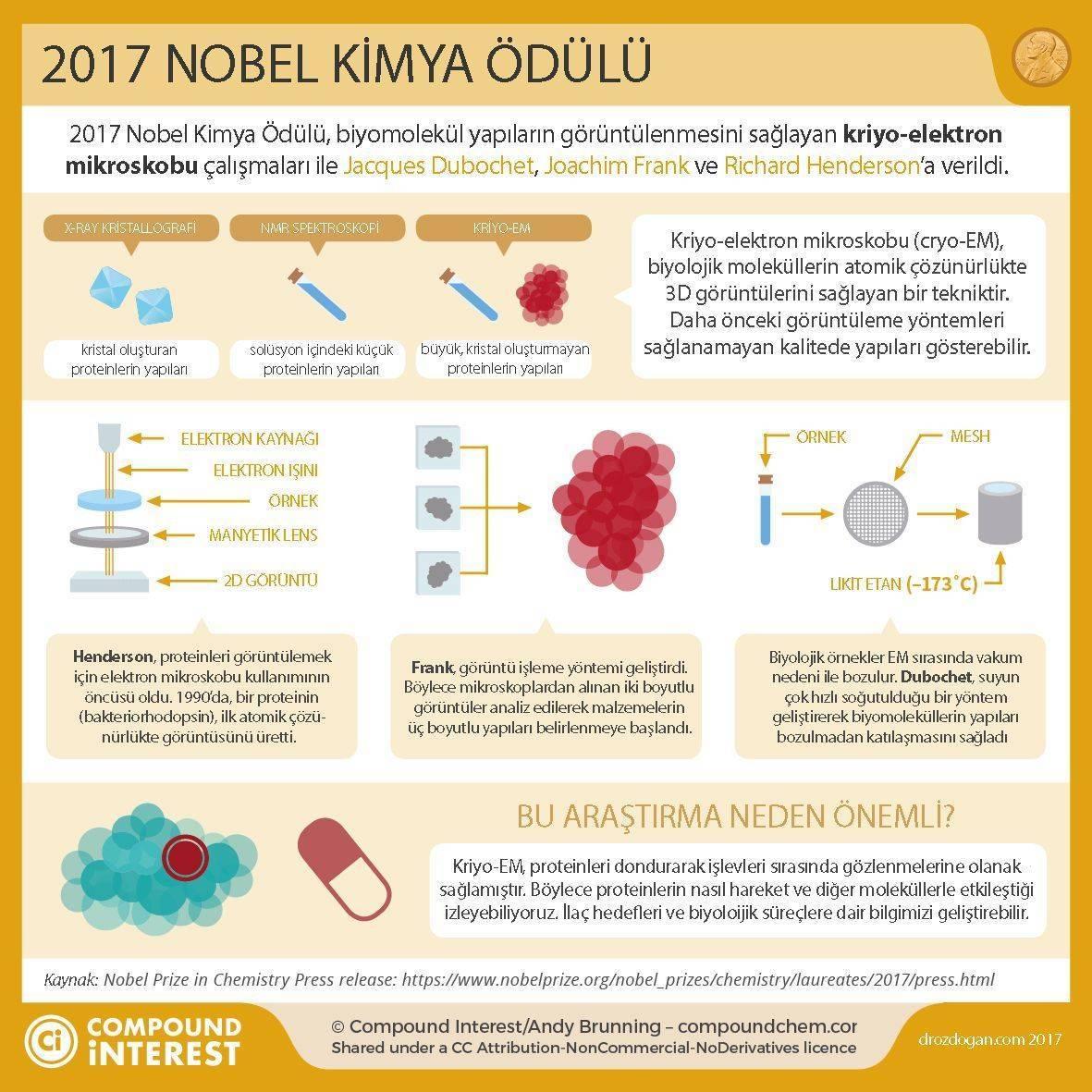 2017 nobel kimya ödülü kriyo cryo elektron mikroskobu nedir