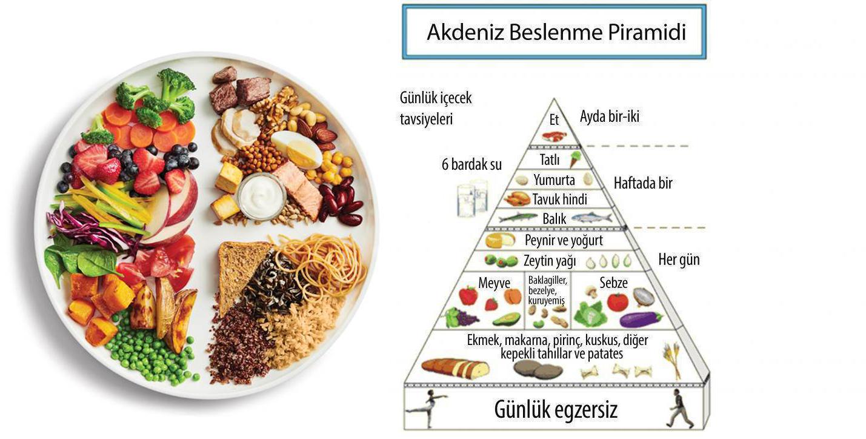 Akdeniz diyeti listesi nedir piramidi