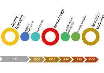 En eski hastalıklardan biri: Kanser ve Kısa Tarihi