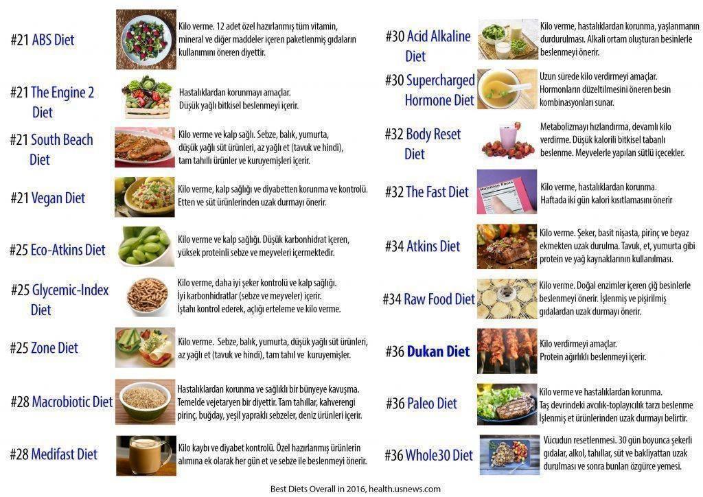 Dünyanın en iyi diyetleri