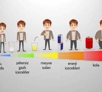 Şekerli ve tatlandırılmış diyet içecekler bizlere tahminimizden çok daha fazla zarar veriyor