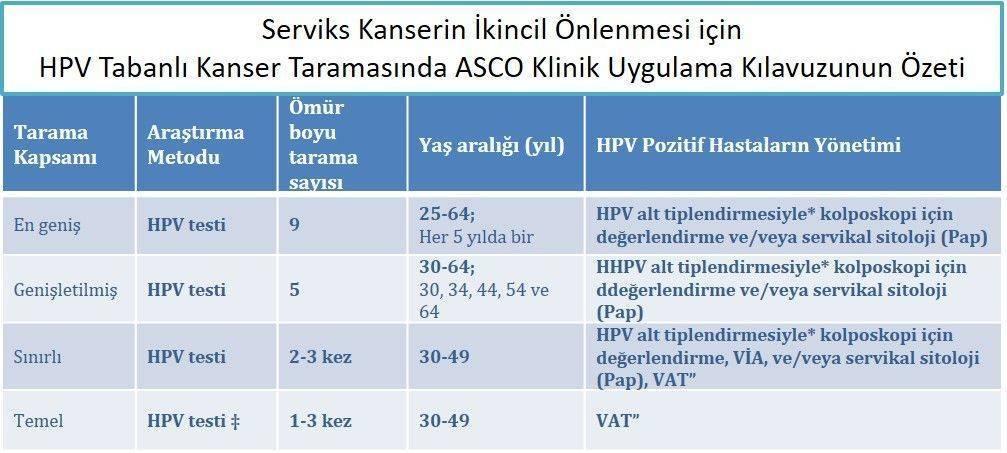 Serviks Kanserin İkincil Önlenmesi için Kadınların HPV Tabanlı Taranmasında ASCO Klinik Uygu