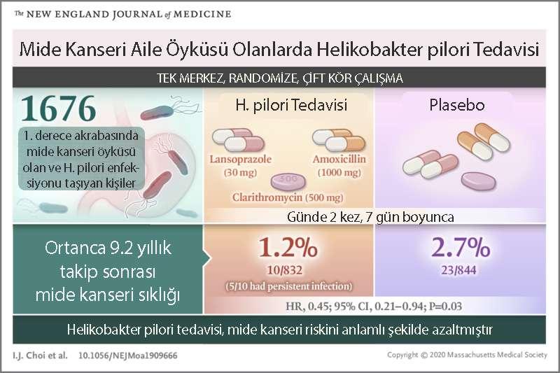 ailede mide kanseri öyküsü olanlarda helikobakter pilori tedavisinin faydası