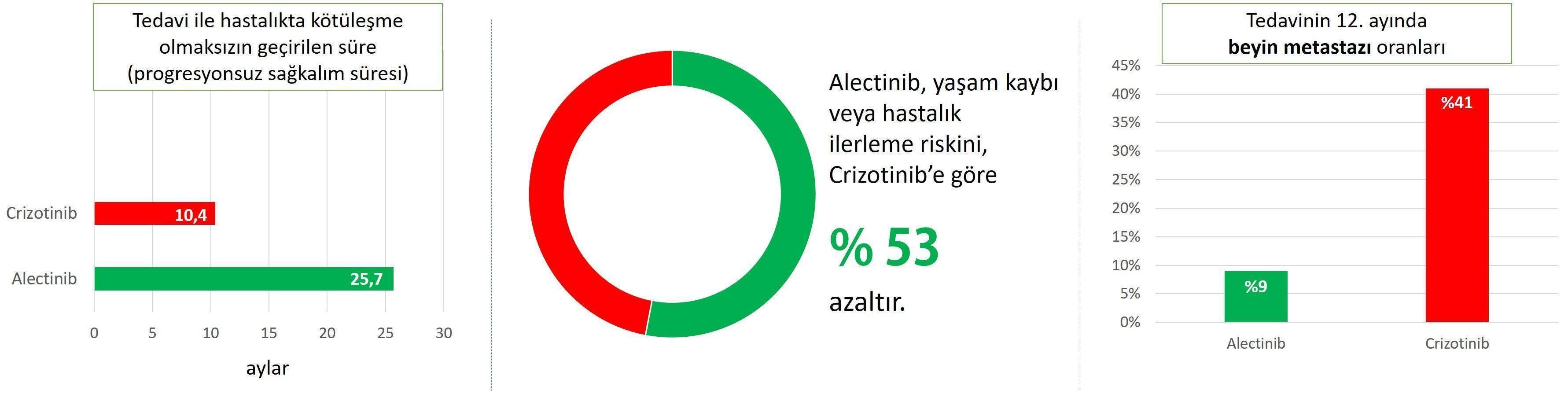akciğer kanseri tedavisinde yaşam süreleri farkı alk pozitif alectinib crizotinib karşılaşt?