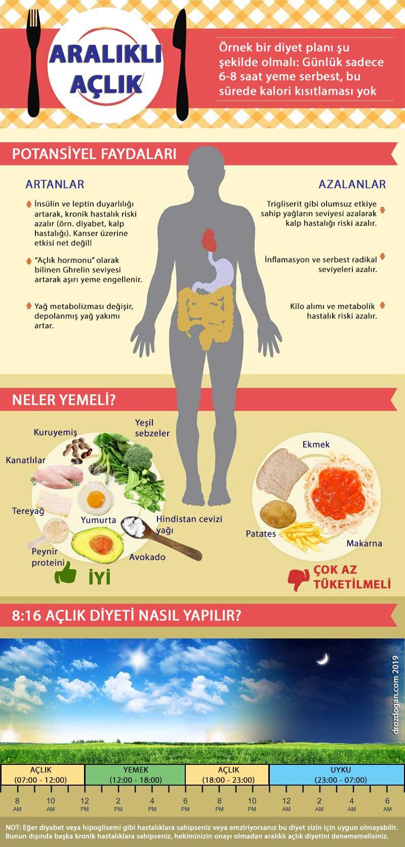 aralıklı açlık oruç diyeti intermittent fasting nedir faydaları kanser yan etki