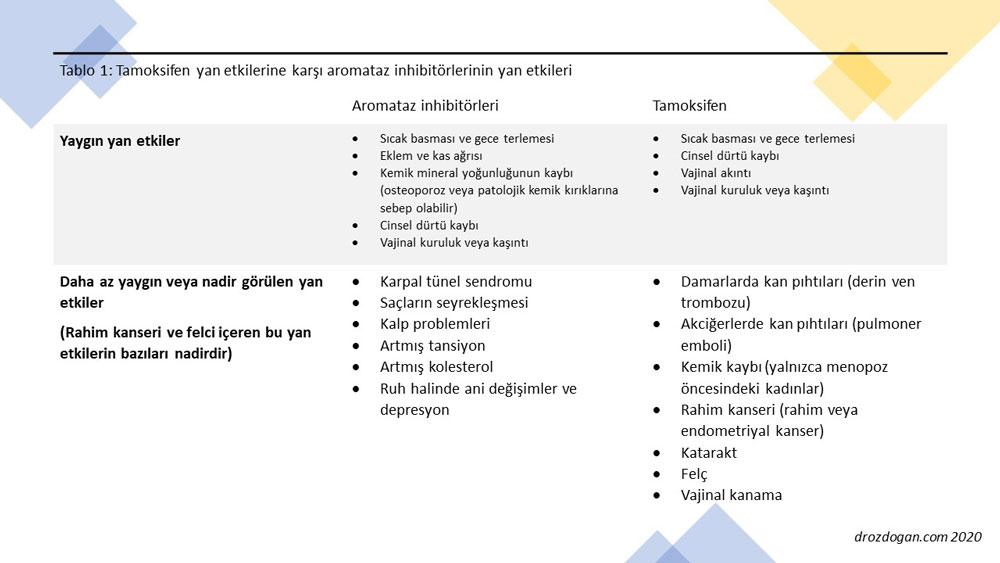 aromataz inhibitörleri ve tamoksifenin yan etki açısından karşılaştırması