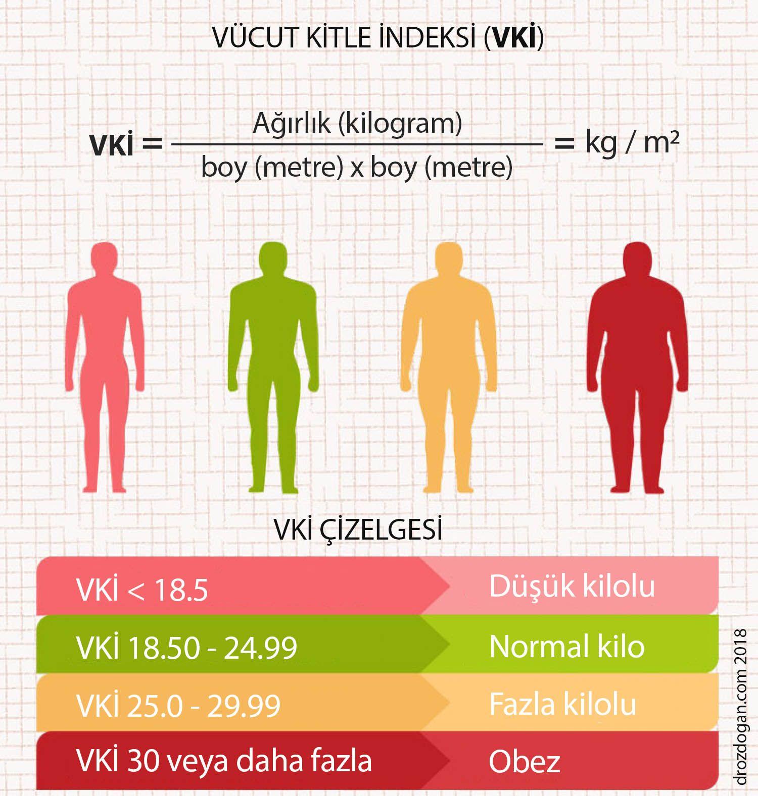 beden vücut kitle indeksi bki vki