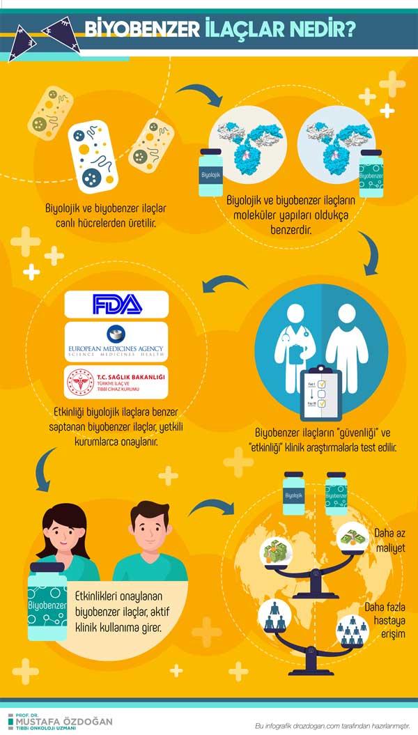 Biyobenzer ilaçlar nedir nasıl geliştirilir faydaları