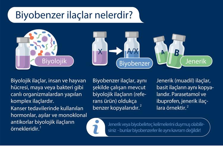 biyobenzer ilaclar nelerdir
