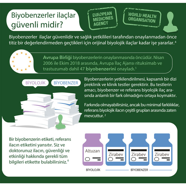 biyobenzerler ilaclar guvenli midir