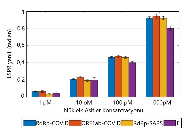 çift fonksiyonlu LSPR biyosensorleri kullanılarak ölçülen çeşitli viral oligo konsantrasyonl