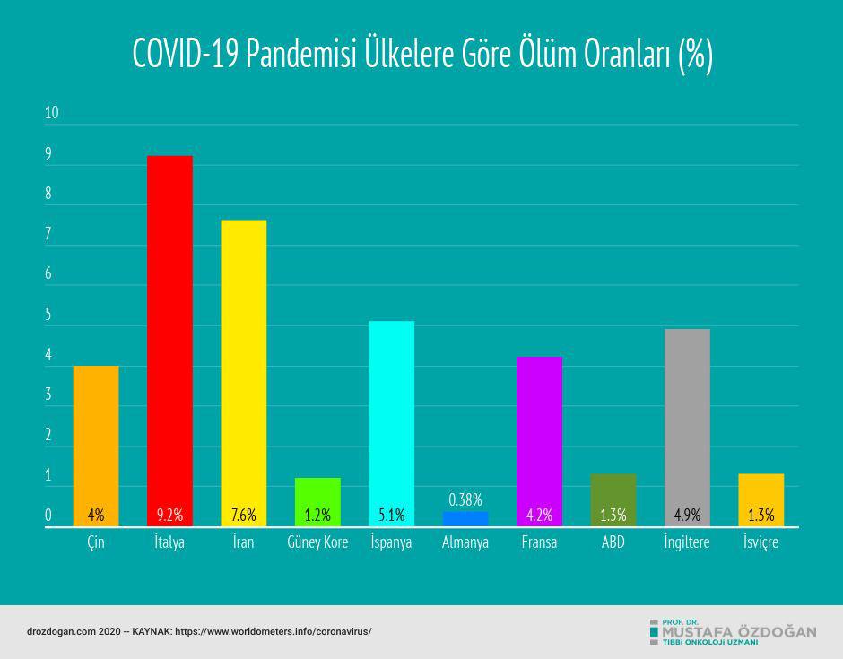 covid 19 pandemisi ulkelere gore olum oranlari %