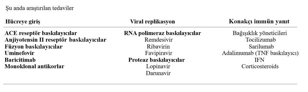 Covid 19 tedavisi için şu anda araştırılan tedaviler
