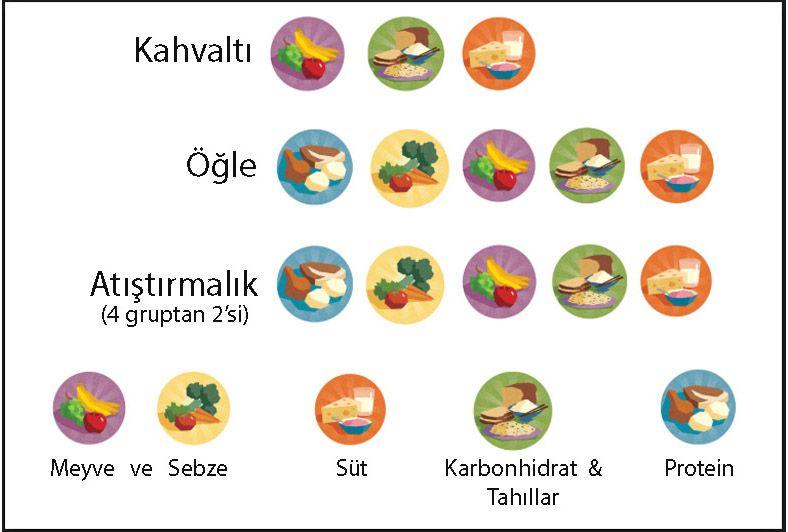 dengeli beslenme 5 besin grubu diyet nedir