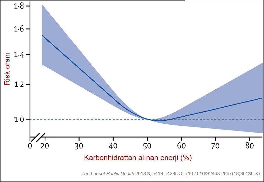 diyetle alınan karbonhidrat oranı ve hastalık riski lancet ARIC kohortu