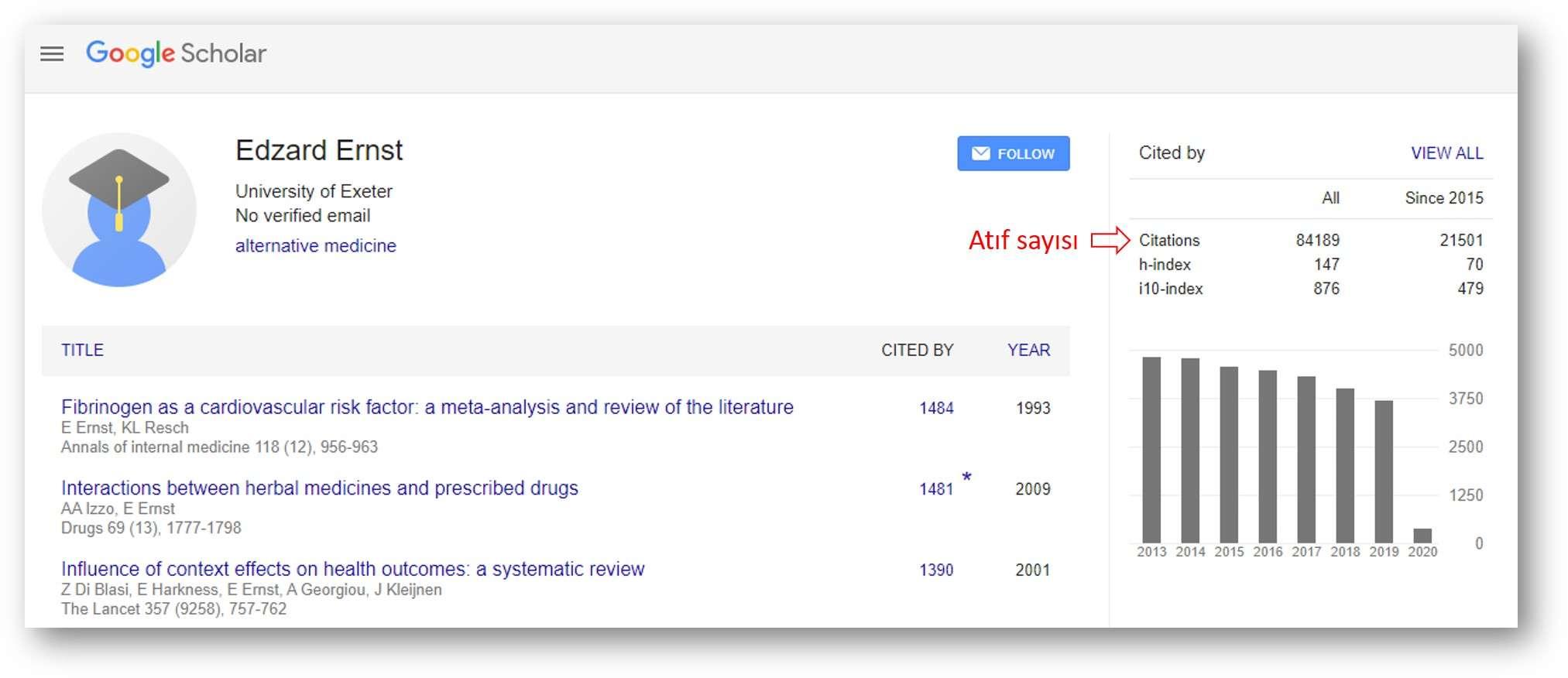 edzard ernst bilim insanı google scholar atıf sayısı