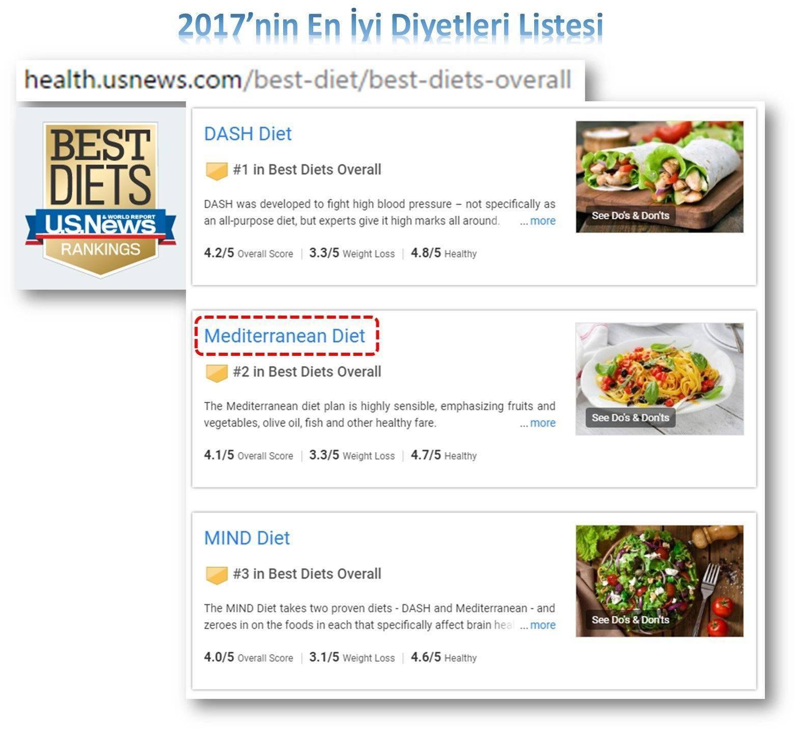 en iyi beslenme programları diyetler güncellenen 2017 listesi