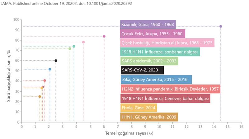 Farklı hastalıklara göre sürü bağışıklığı eşikleri oranları koronavirüs sars cov 2