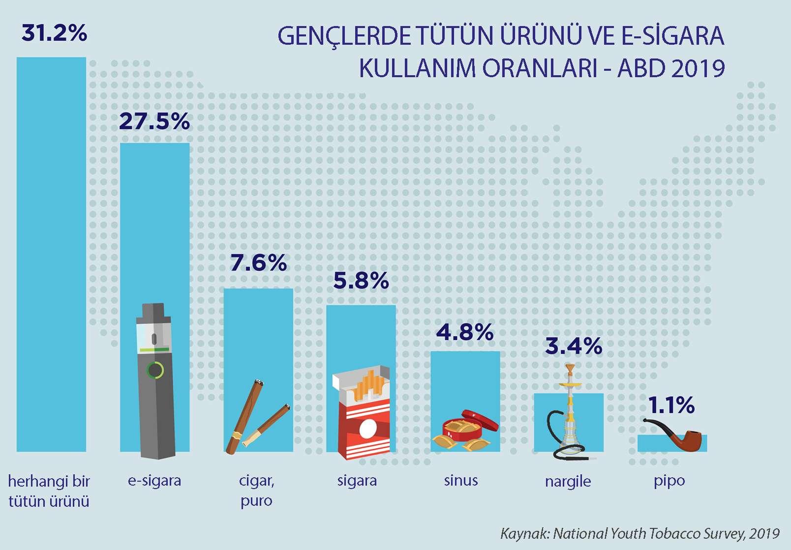 gençlerde yıllara göre tütün ürünü elektronik sigara kullanım oranları