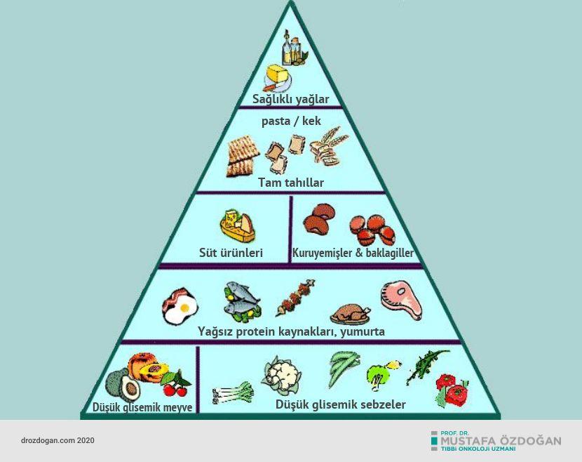 glisemik indeks diyeti piramidi