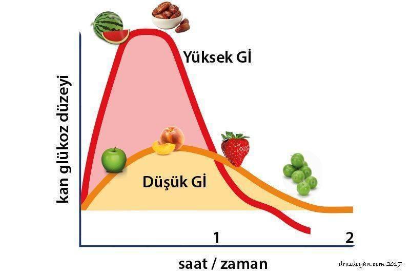 glisemik indeks nedir farkli meyvelerin farkli degerleri vardir