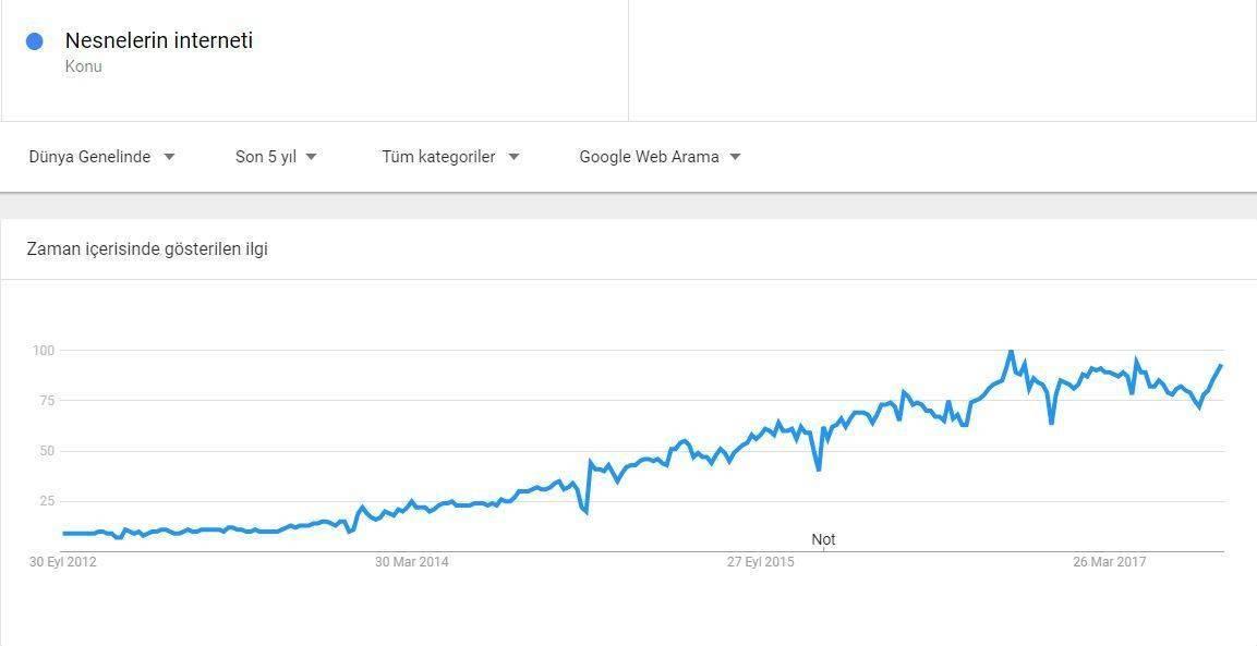 google trends nesnelerin interneti teknolojileri internet of things