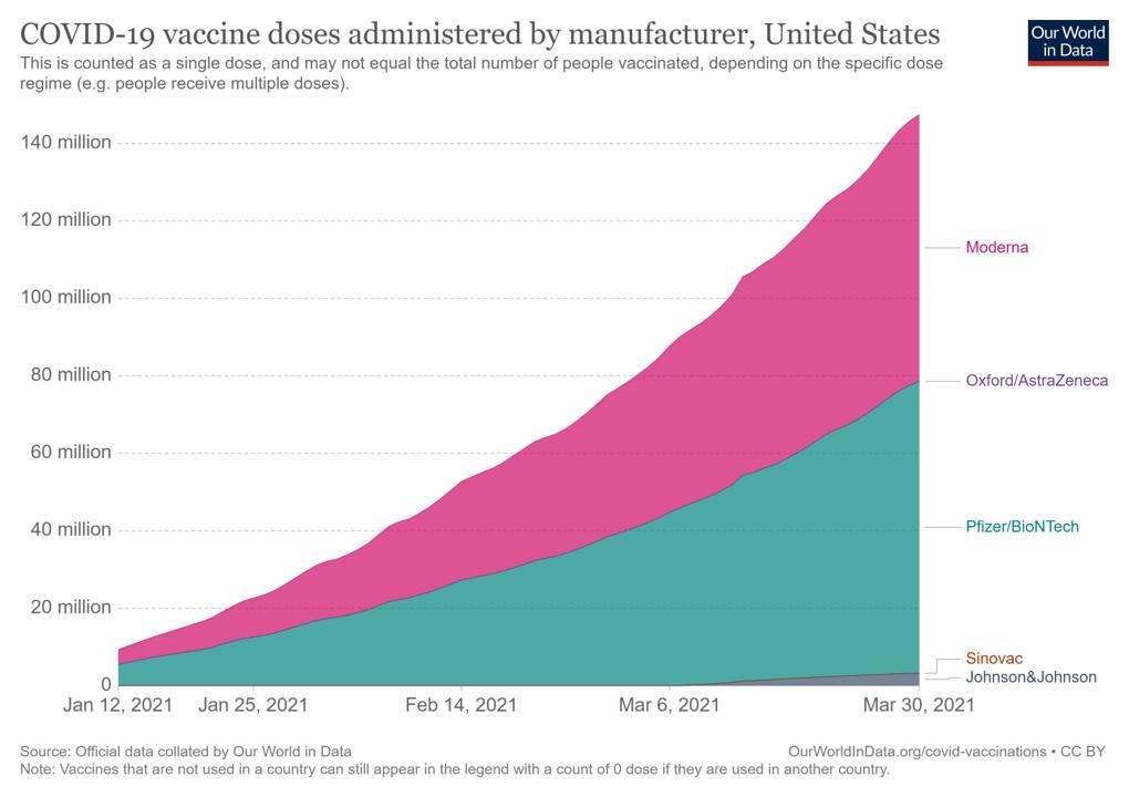 hangi covid 19 aşısı ne oranda yapıldı pfizer moderna astrzeneca sinovac