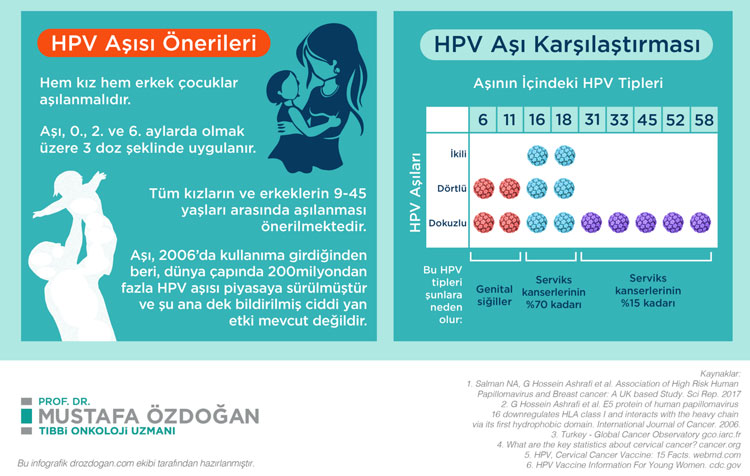 HPV asisi onerileri