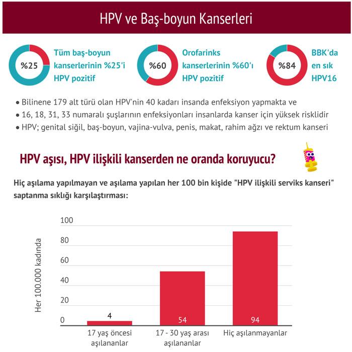 hpv ve bas boyun kanserleri
