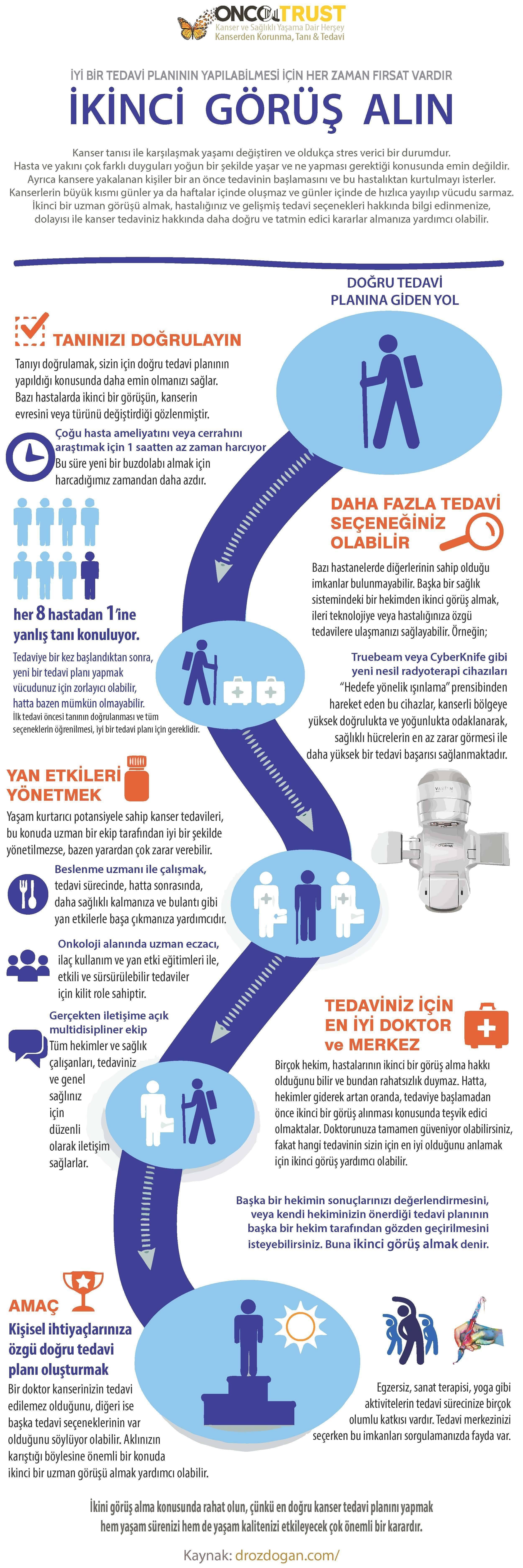 ikinci görüş kanser tedavisi oncotrust mustafa özdoğan infografik