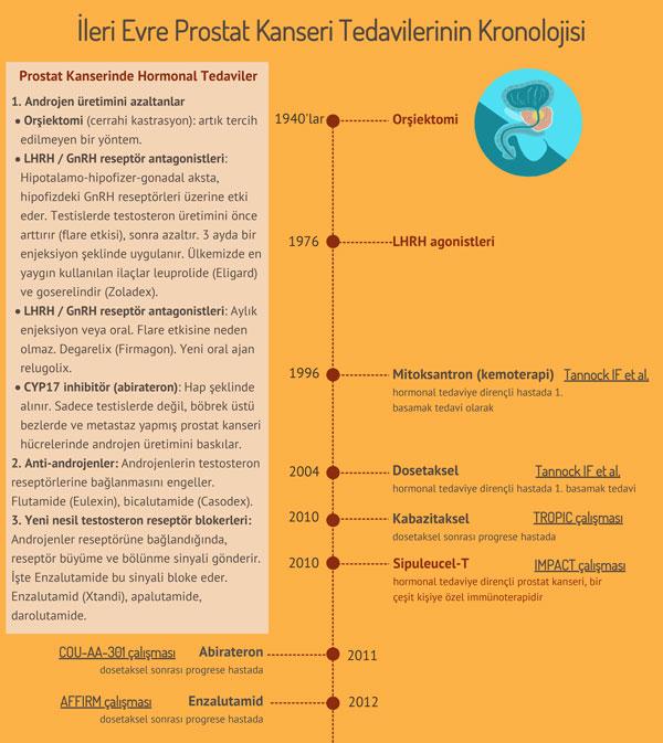 ileri evre prostat kanseri tedavilerinin kronolojisi  (1)