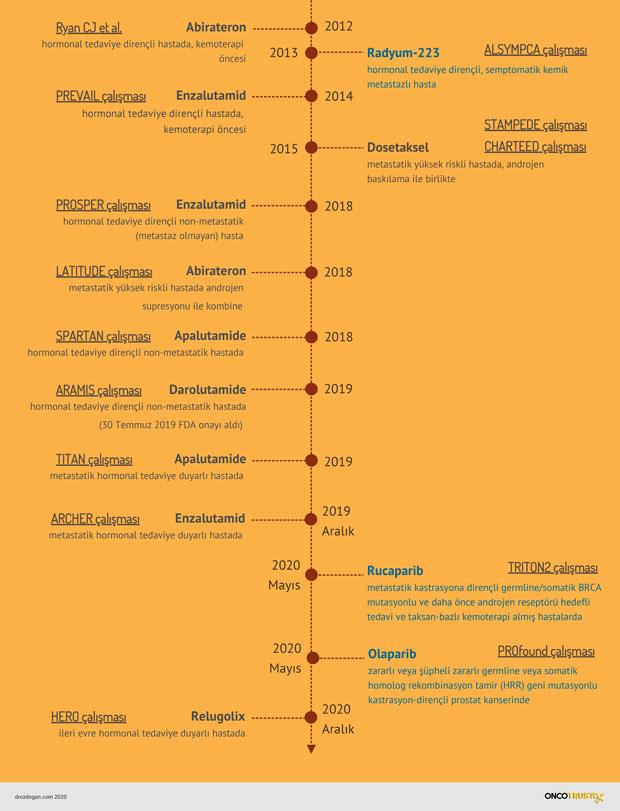 ileri evre prostat kanseri tedavilerinin kronolojisi  (2)