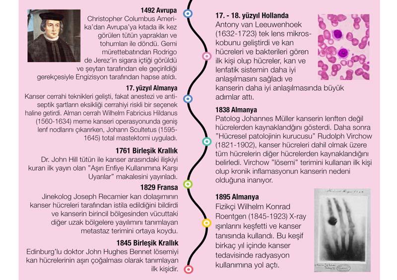 kanser tarihi 2 leeuwenhoek mikroskobu kanser ameliyatları virchow hücresel patoloji lösemi