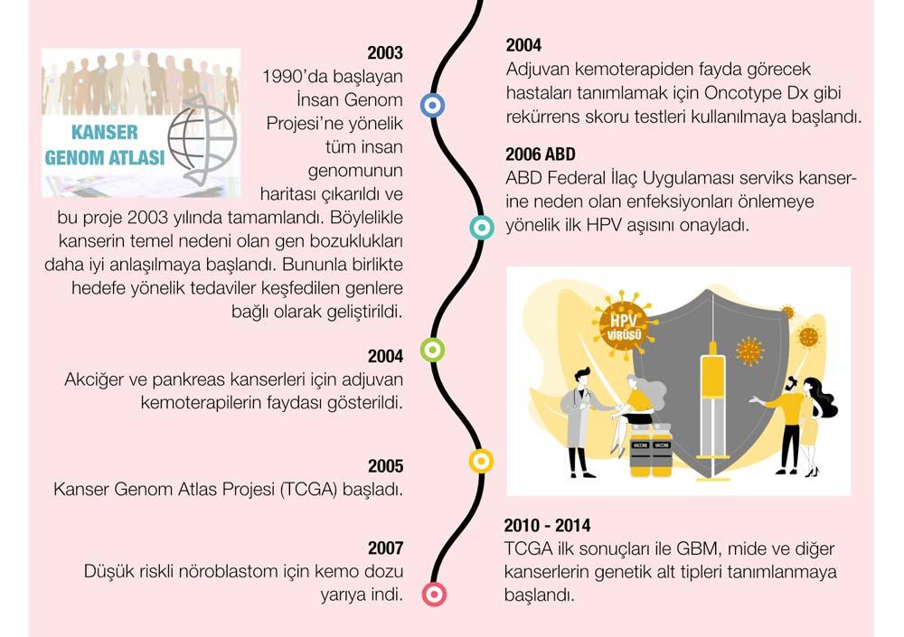 kanser tarihi 6 kanserin 10 temel özelliği insan genom projesi oncotype dx tcga hpv aşısı