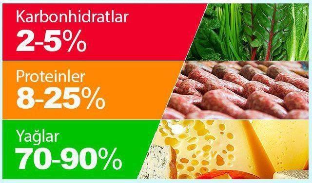 keto diyet yağ protein karbonhidrat ne kadar olmalı