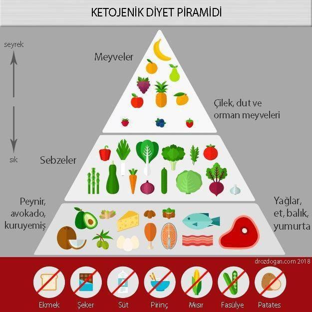 ketojenik diyet piramidi nasıldır keto food