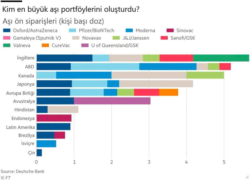 Koronavirüs aşılarına en çok hangi ülkeler yatırım yaptı