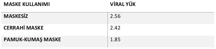 koronavirüs viral yük açısından maskelerin karşılaştırması