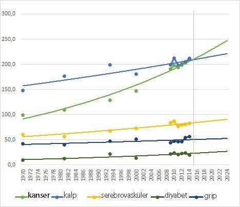 kübada kanser yok mu kanser aşısı istatistikleri yaşam süreleri