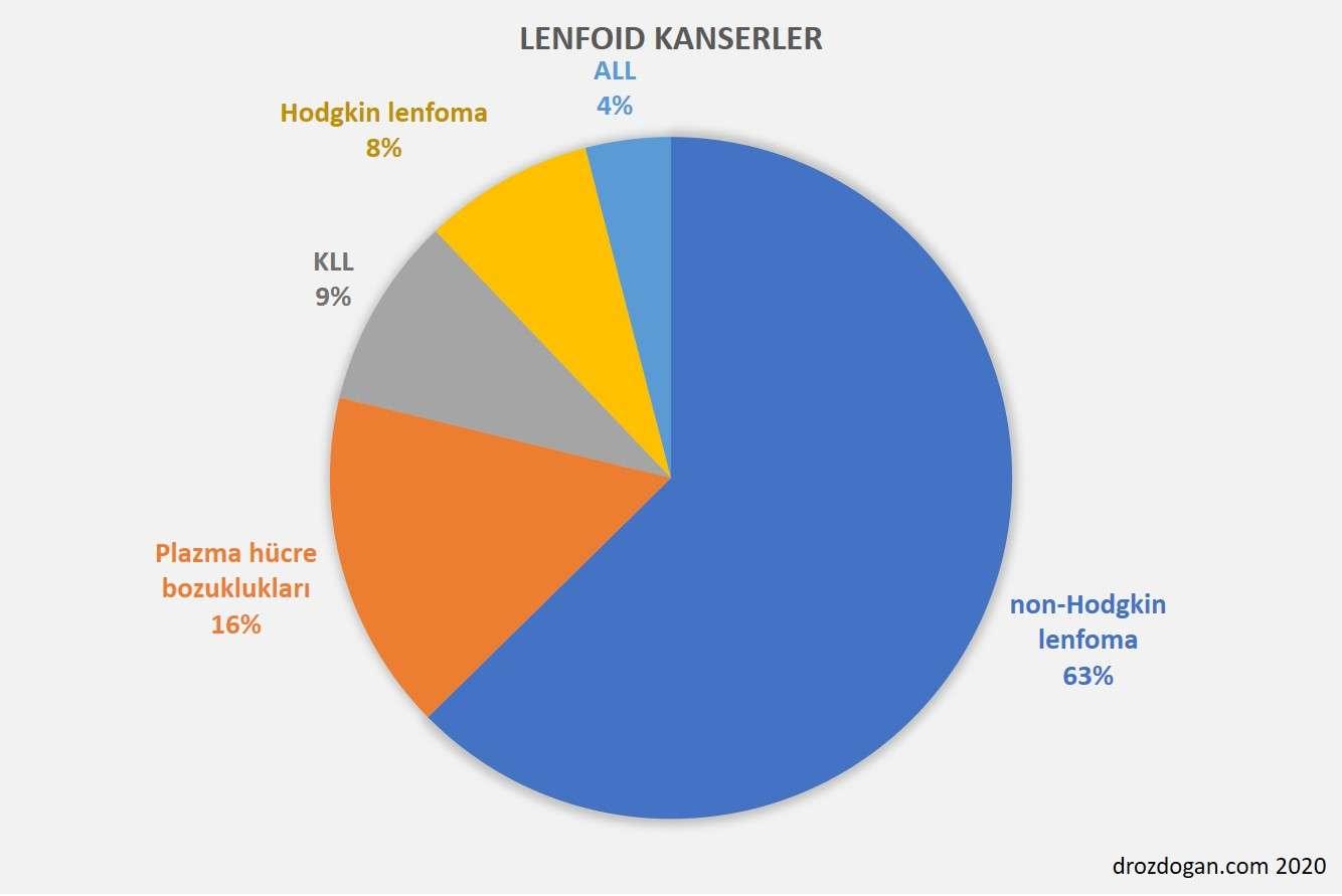 lenfoid kanserler nedir hangileridir