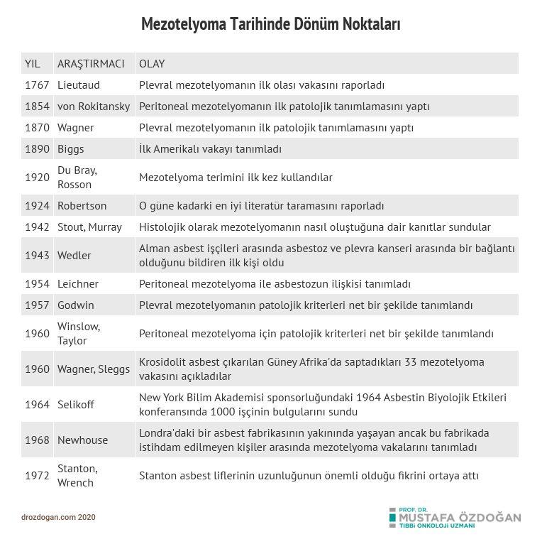 malign mezotelyoma tarihi