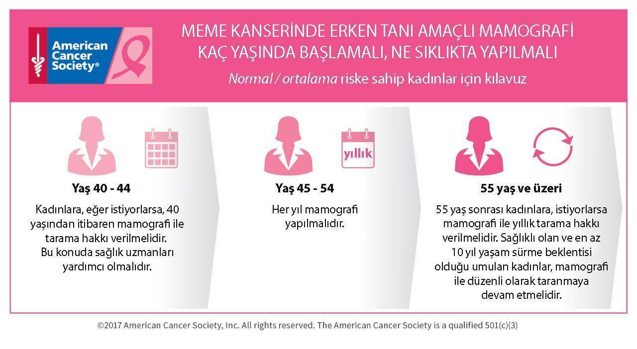 mamografi kaç yaşında başlamalı ne sıklıkta yapılmalı meme kanseri erken tanı