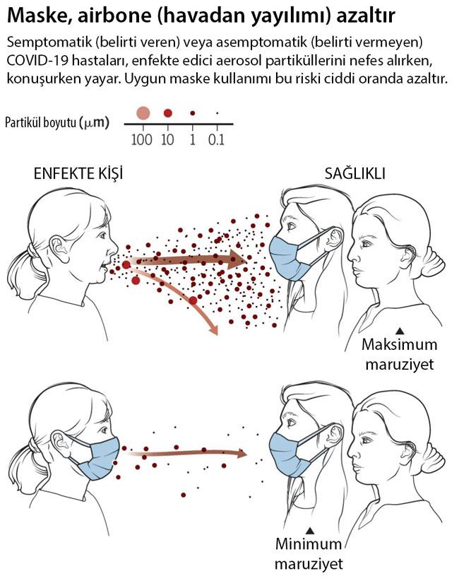 maske covid koronavirüs havadan bulaşmayı azaltıyor