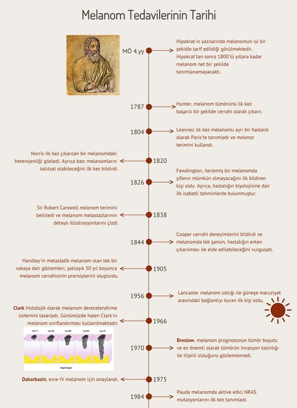 melanom tarihinin tedavileri 1