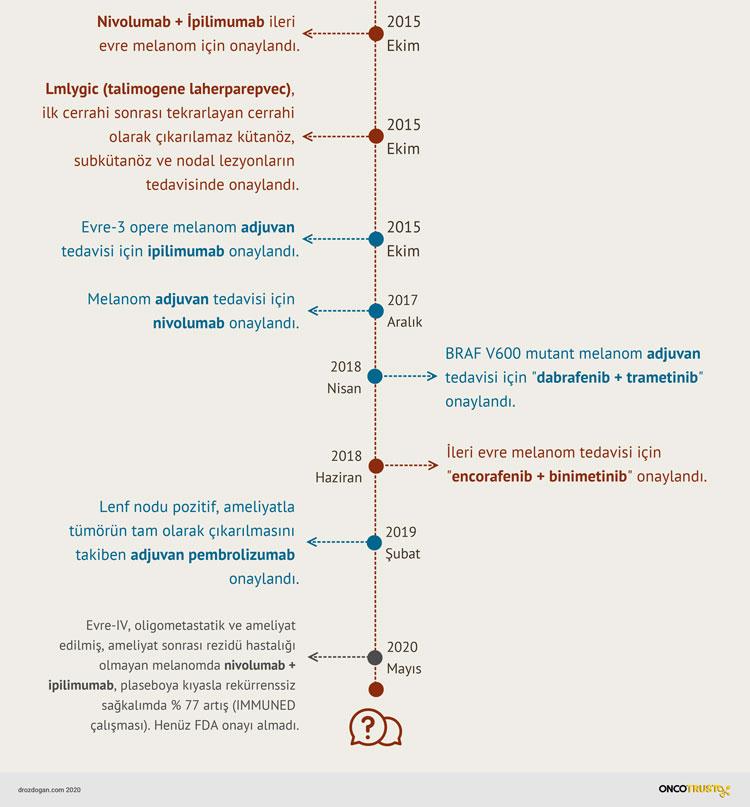 melanom tarihinin tedavileri 3