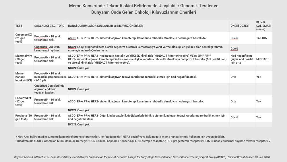 meme kanserinde tekrar riskini belirlemede ulaşılabilir genomik testler ve dunyanin onde gelen on
