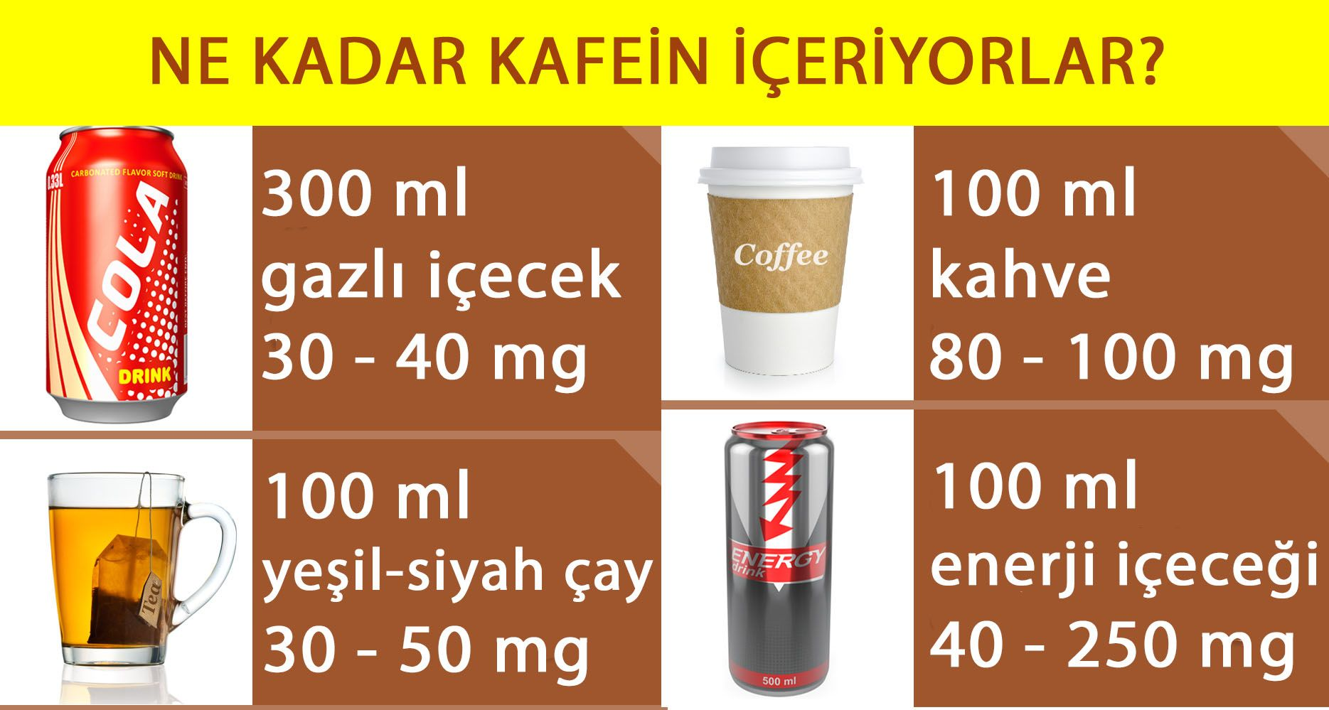 ne kadar kahve çok fazladır kola çay kahve enerji içeceği kafein içerikleri