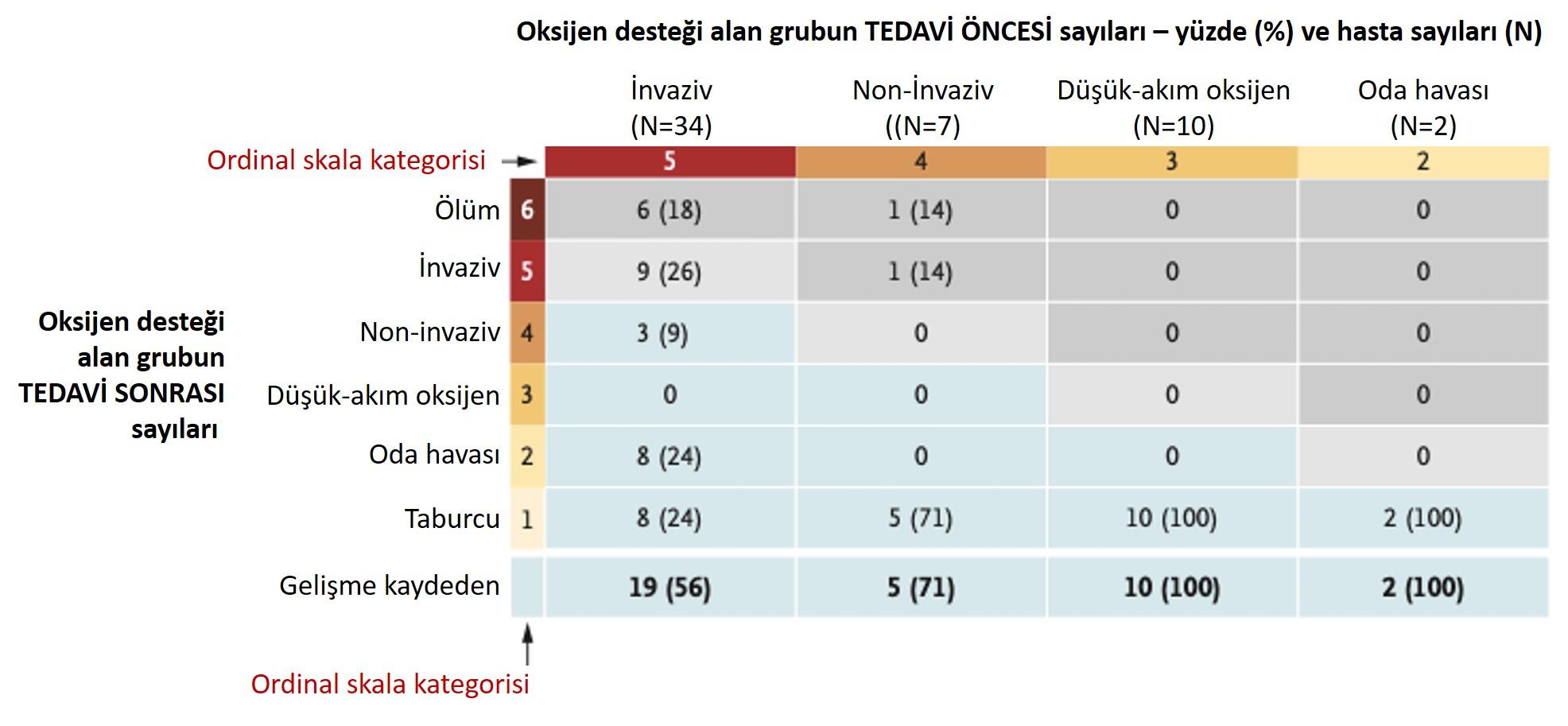 oksijen desteği alan grubun remdesivir tedavisi öncesi ve sonrası durumları
