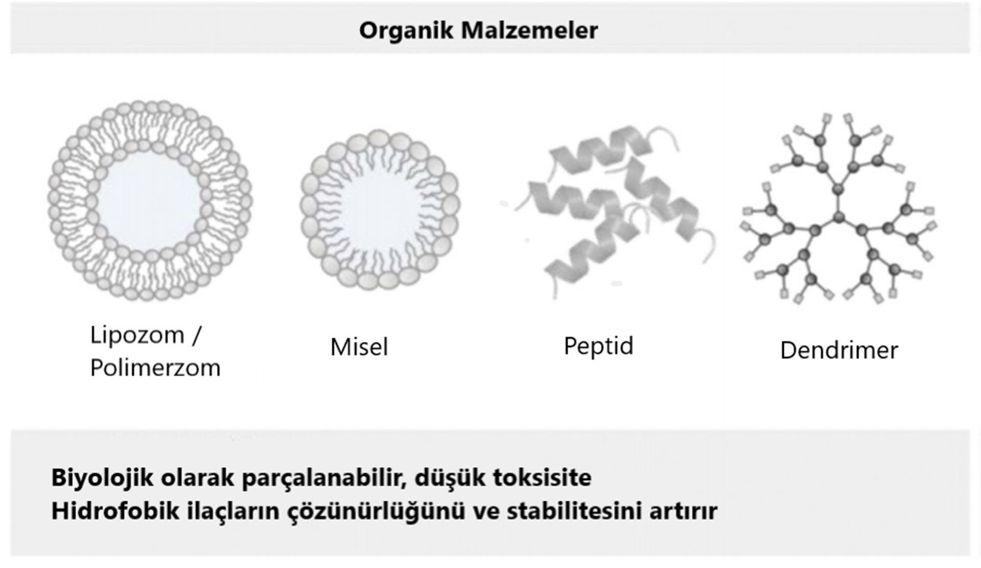 organik malzemeler