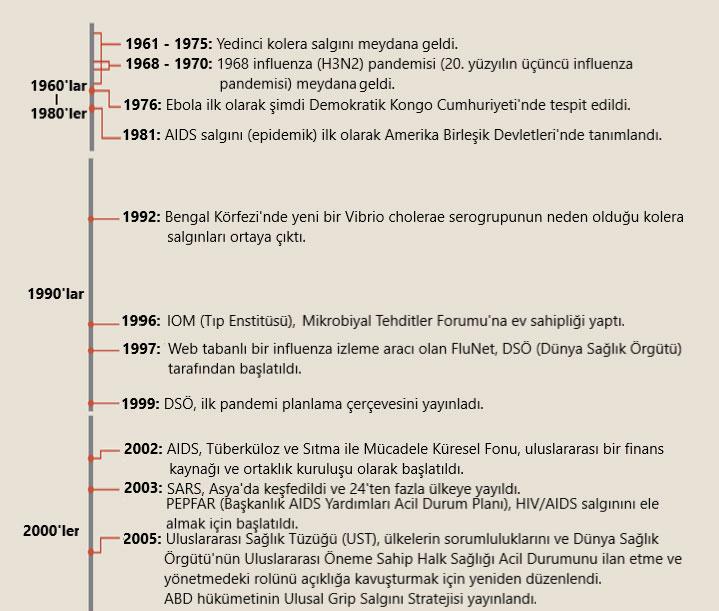 pandemilerin yakın tarihi 1960 2000